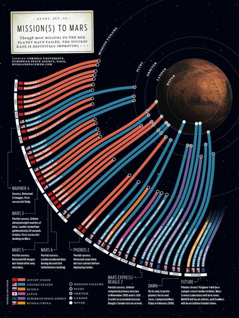 Infographie de Bryan Christie de 2011, montrant le résultat des missions sur Mars