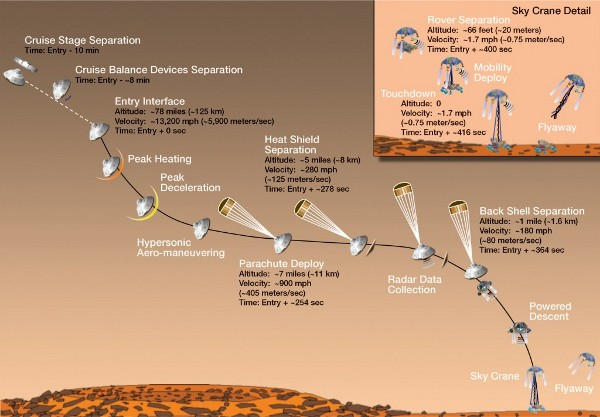 Infographic of the landing