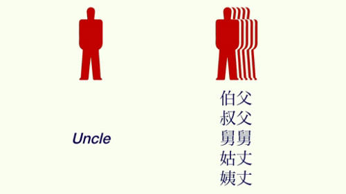 english versus chinese