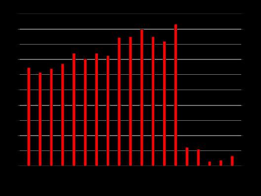 histogramme de l'inflation au Brésil dans les années 90