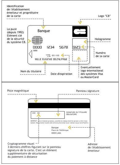illustration des sécurités d'une carte bancaire