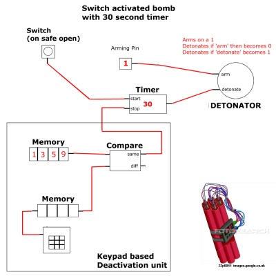 Un schéma de machine pour subversion