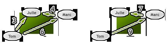simplification de graphe