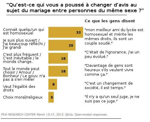 résultats du sondage sur le mariage pour tous, traduit par mes soins