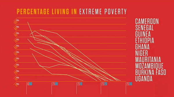 levels of poverty in some african countries