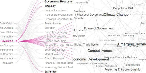 les tags du projet global agenda survey 2011