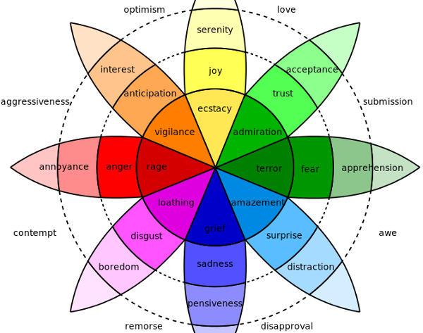 Une théorie des émotions humaines : la roue de Plutchik